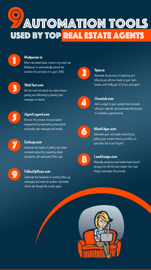how to automate your real estate business inforgraphic